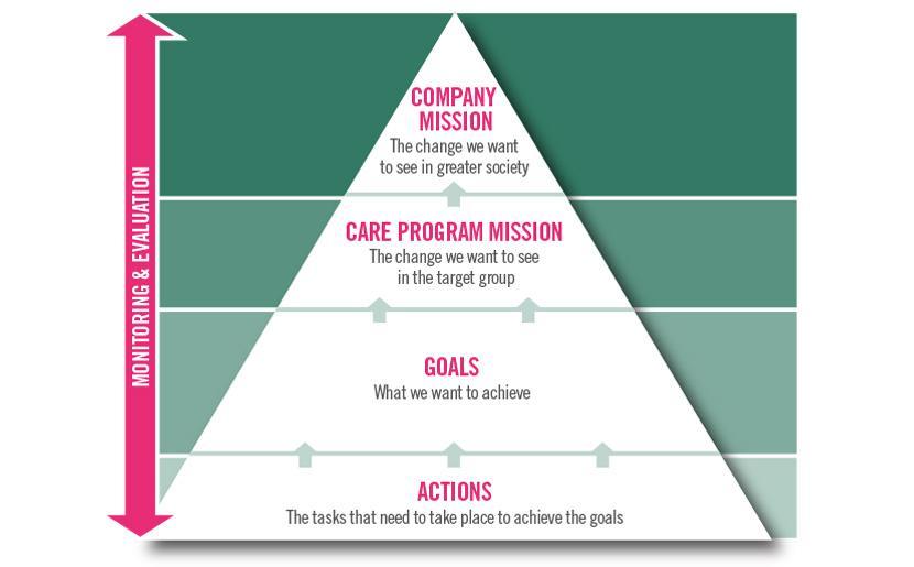 Visjoner og mål for våre forvaltingsplaner, Care Management Plans