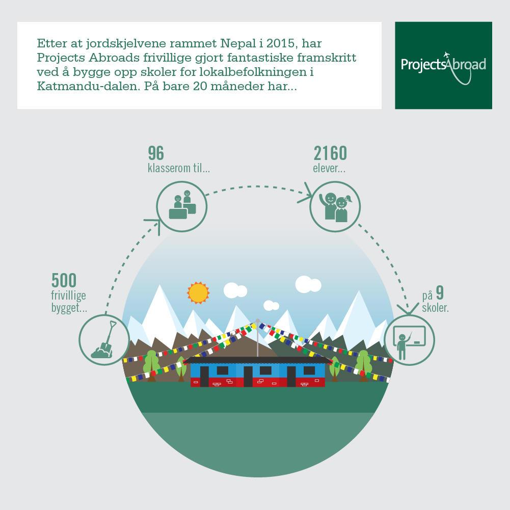 Infografikk viser resultatene Projects Abroads frivillige kan vise til på Nepal Gjenoppbygging, Asia.