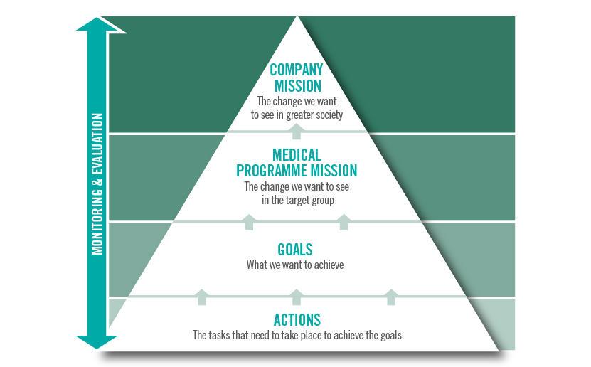 Visjoner og mål for våre forvaltningsplaner, Medicine & Healthcare Management Plans